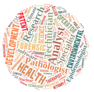 Science Careers word cloud